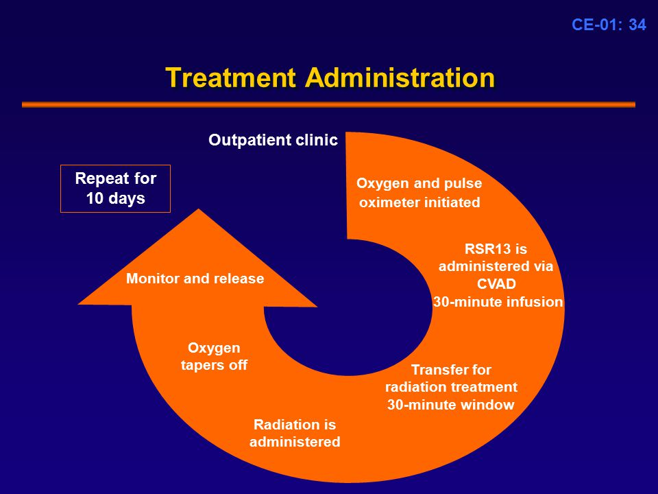 CE-01: 34 Treatment Administration Outpatient clinic Oxygen and pulse oximeter initiated RSR13 is administered via CVAD 30-minute infusion Transfer for radiation treatment 30-minute window Radiation is administered Oxygen tapers off Monitor and release Repeat for 10 days