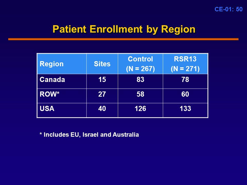 CE-01: 50 Patient Enrollment by Region RegionSites Control (N = 267) RSR13 (N = 271) Canada158378 ROW*275860 USA40126133 * Includes EU, Israel and Australia