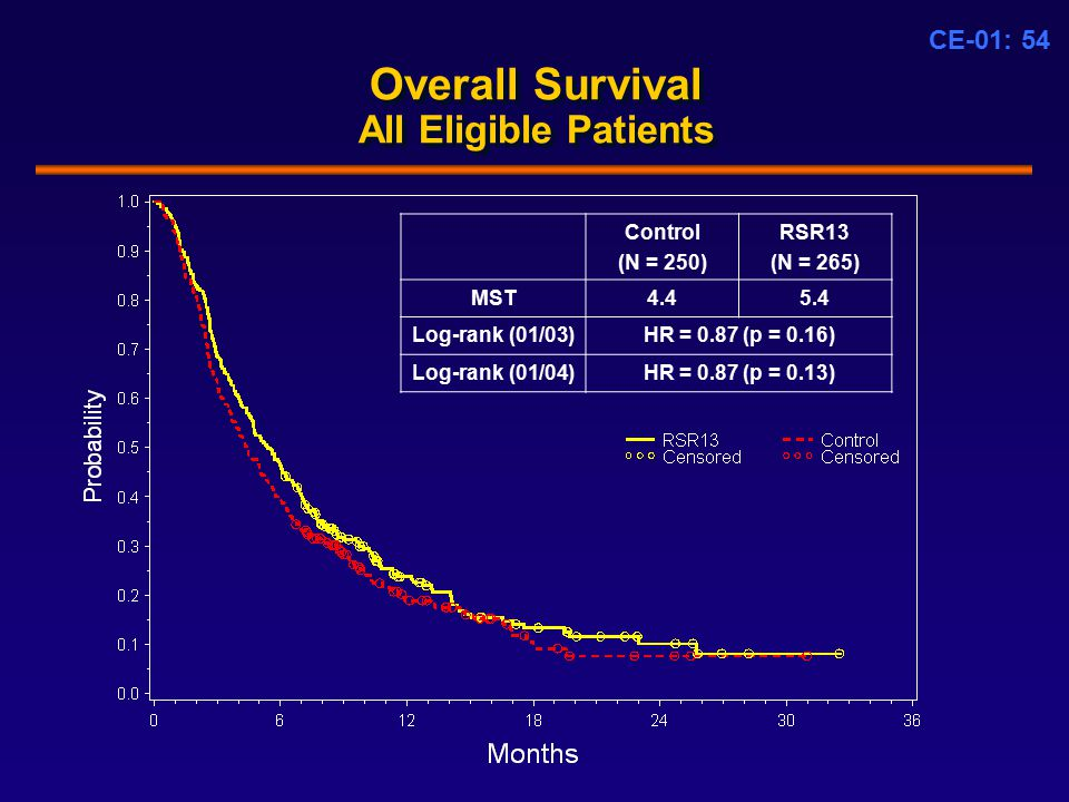 CE-01: 54 Overall Survival All Eligible Patients Control (N = 250) RSR13 (N = 265) MST4.45.4 Log-rank (01/03)HR = 0.87 (p = 0.16) Log-rank (01/04)HR = 0.87 (p = 0.13)