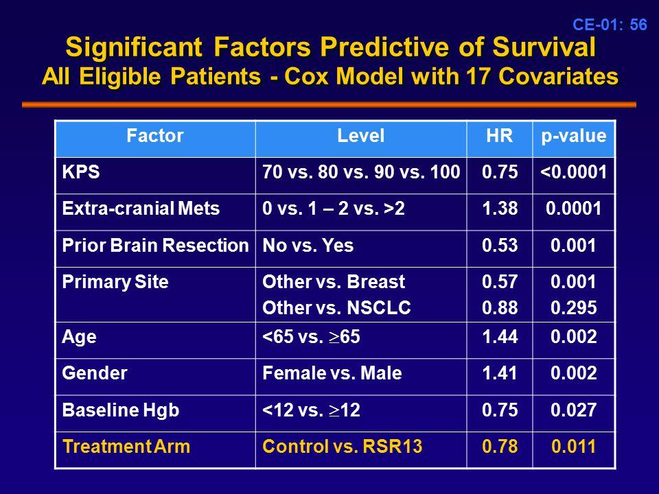 CE-01: 56 Significant Factors Predictive of Survival All Eligible Patients - Cox Model with 17 Covariates FactorLevelHRp-value KPS70 vs.