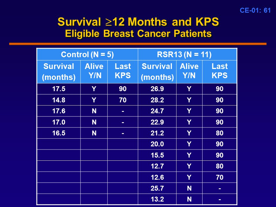 CE-01: 61 Survival  12 Months and KPS Eligible Breast Cancer Patients Control (N = 5)RSR13 (N = 11) Survival (months) Alive Y/N Last KPS Survival (months) Alive Y/N Last KPS 17.5Y9026.9Y90 14.8Y7028.2Y90 17.6N-24.7Y90 17.0N-22.9Y90 16.5N-21.2Y80 20.0Y90 15.5Y90 12.7Y80 12.6Y70 25.7N- 13.2N-
