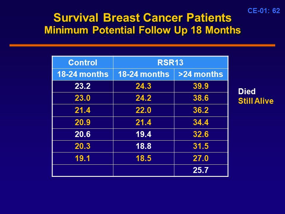 CE-01: 62 Survival Breast Cancer Patients Minimum Potential Follow Up 18 Months ControlRSR13 18-24 months >24 months 23.224.339.9 23.024.238.6 21.422.036.2 20.921.434.4 20.619.432.6 20.318.831.5 19.118.527.0 25.7 Died Still Alive