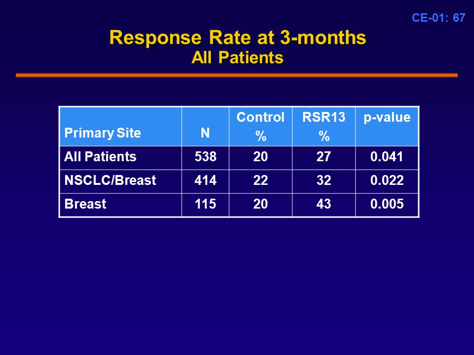 CE-01: 67 Response Rate at 3-months All Patients Primary SiteN Control % RSR13 % p-value All Patients53820270.041 NSCLC/Breast41422320.022 Breast11520430.005