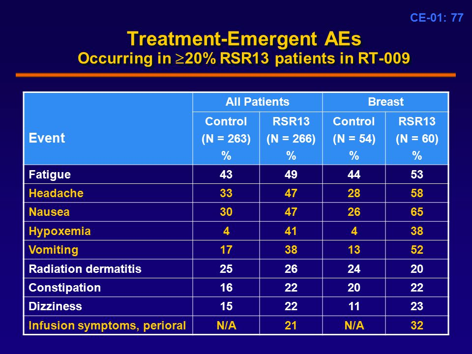 CE-01: 77 Treatment-Emergent AEs Occurring in  20% RSR13 patients in RT-009 All PatientsBreast Event Control (N = 263) % RSR13 (N = 266) % Control (N = 54) % RSR13 (N = 60) % Fatigue43494453 Headache33472858 Nausea30472665 Hypoxemia441438 Vomiting17381352 Radiation dermatitis25262420 Constipation16222022 Dizziness15221123 Infusion symptoms, perioralN/A21N/A32