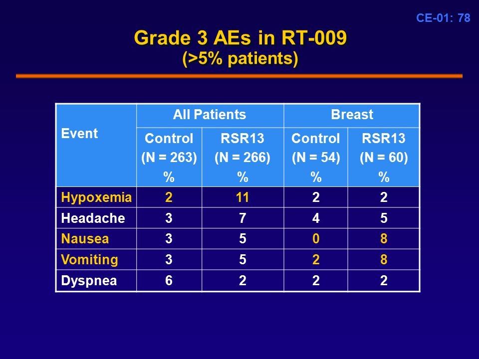 CE-01: 78 Grade 3 AEs in RT-009 (>5% patients) Event All PatientsBreast Control (N = 263) % RSR13 (N = 266) % Control (N = 54) % RSR13 (N = 60) % Hypoxemia21122 Headache3745 Nausea3508 Vomiting3528 Dyspnea6222