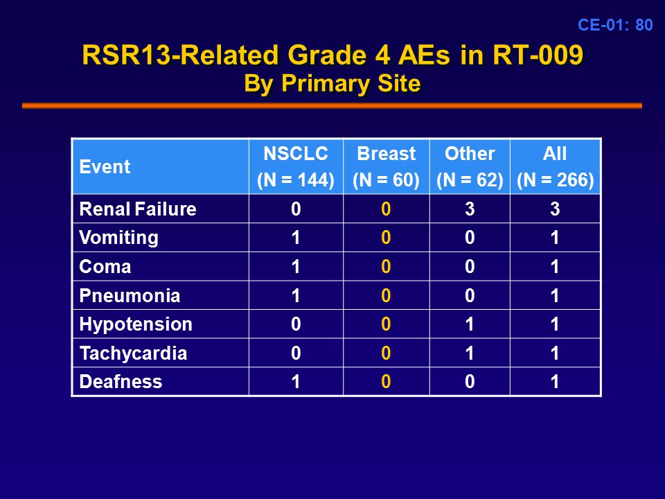 CE-01: 80 RSR13-Related Grade 4 AEs in RT-009 By Primary Site Event NSCLC (N = 144) Breast (N = 60) Other (N = 62) All (N = 266) Renal Failure0033 Vomiting1001 Coma1001 Pneumonia1001 Hypotension0011 Tachycardia0011 Deafness1001