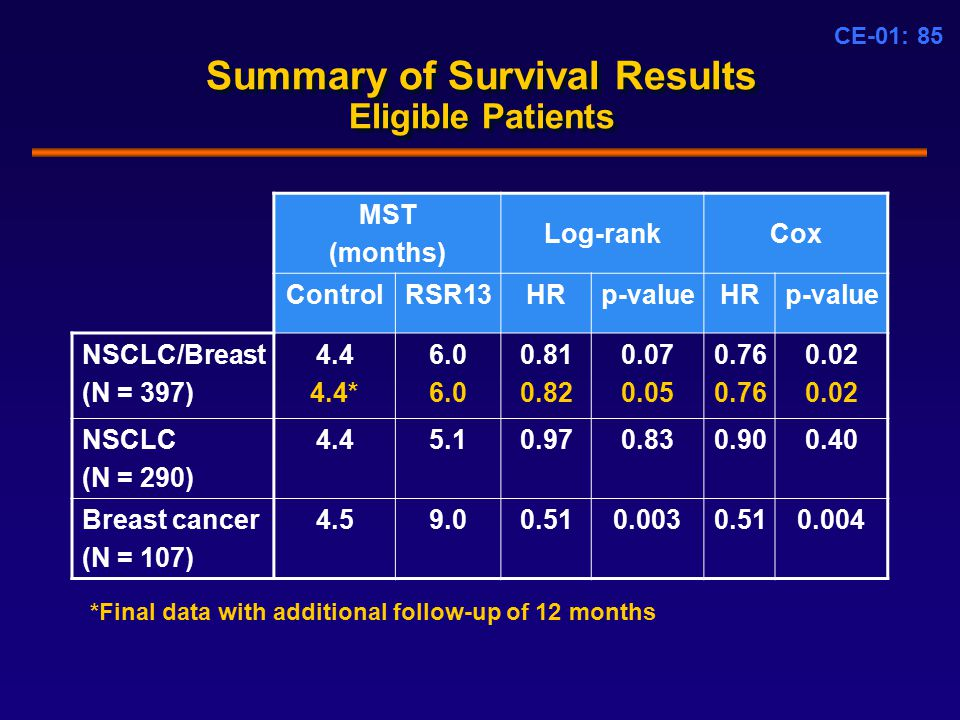 CE-01: 85 Summary of Survival Results Eligible Patients MST (months) Log-rankCox ControlRSR13HRp-valueHRp-value NSCLC/Breast (N = 397) 4.4 4.4* 6.0 0.81 0.82 0.07 0.05 0.76 0.02 NSCLC (N = 290) 4.45.10.970.830.900.40 Breast cancer (N = 107) 4.59.00.510.0030.510.004 *Final data with additional follow-up of 12 months