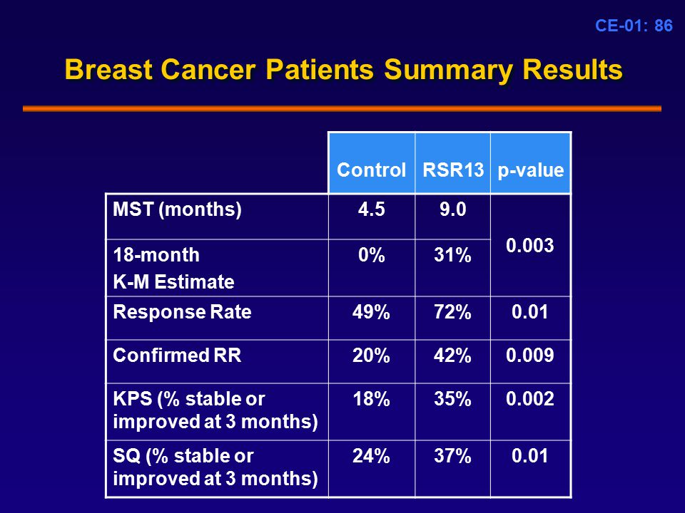 CE-01: 86 Breast Cancer Patients Summary Results ControlRSR13p-value MST (months)4.59.0 0.003 18-month K-M Estimate 0%31% Response Rate49%72%0.01 Confirmed RR20%42%0.009 KPS (% stable or improved at 3 months) 18%35%0.002 SQ (% stable or improved at 3 months) 24%37%0.01