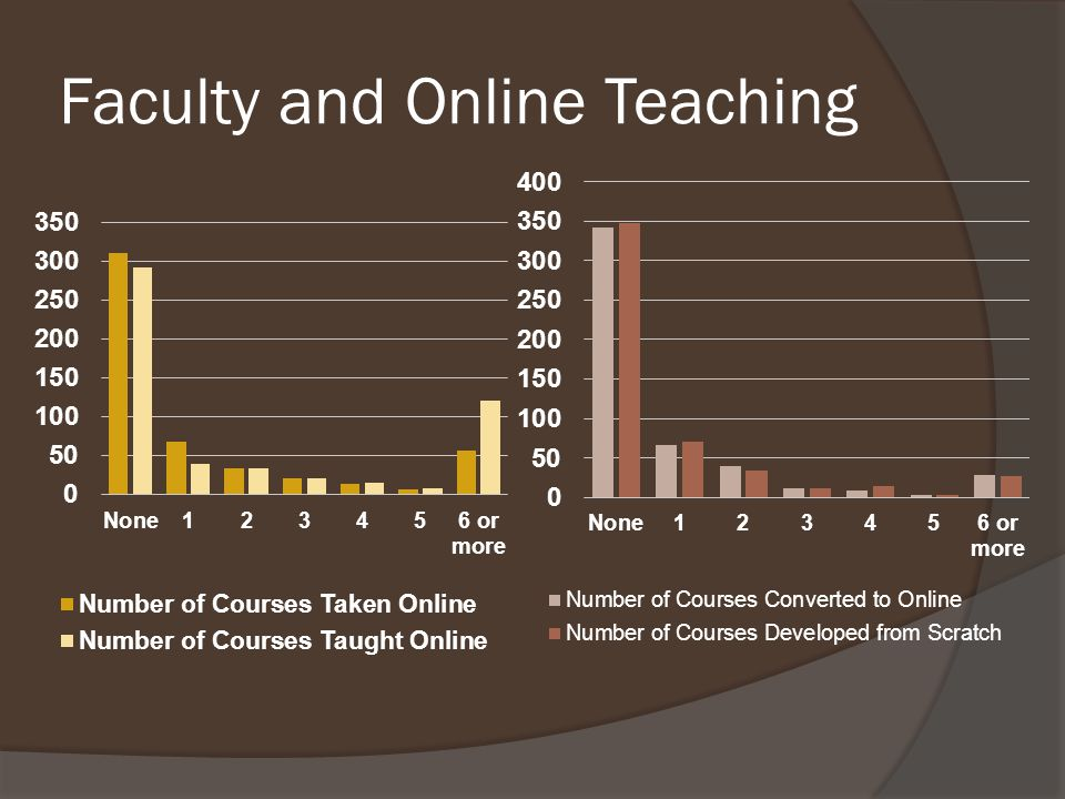 Faculty and Online Teaching