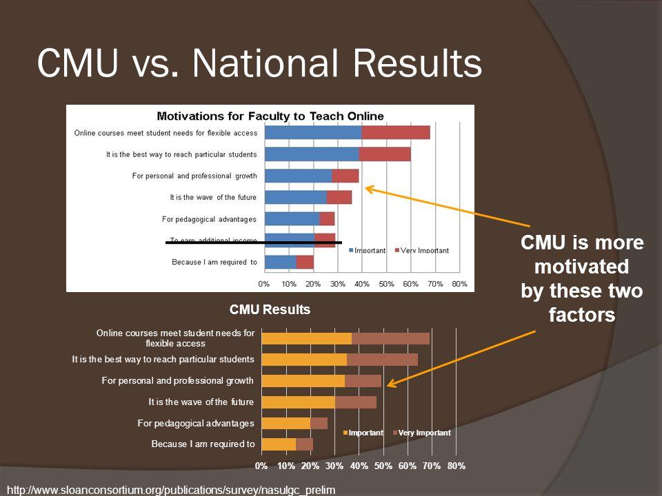 CMU vs.