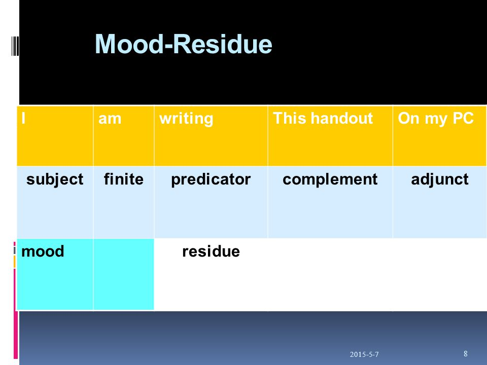 Mood-Residue 2015-5-7 8 IamwritingThis handoutOn my PC subjectfinitepredicatorcomplementadjunct moodresidue