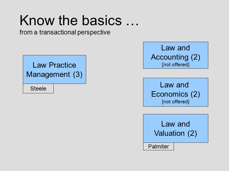 Know the basics … from a transactional perspective Law Practice Management (3) Law and Valuation (2) Law and Economics (2) [not offered] Law and Accou