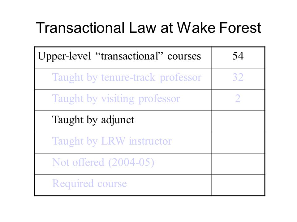 "Transactional Law at Wake Forest Upper-level ""transactional"" courses54 Taught by tenure-track professor32 Taught by visiting professor2 Taught by adju"