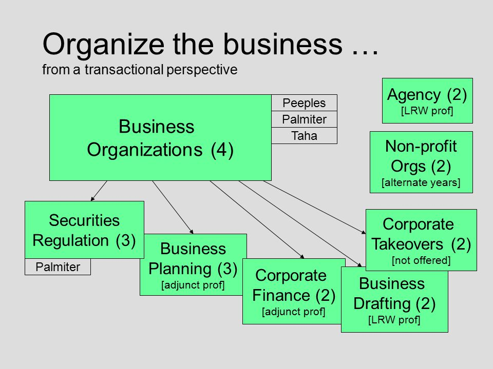 Organize the business … from a transactional perspective Business Organizations (4) Business Planning (3) [adjunct prof] Corporate Finance (2) [adjunc