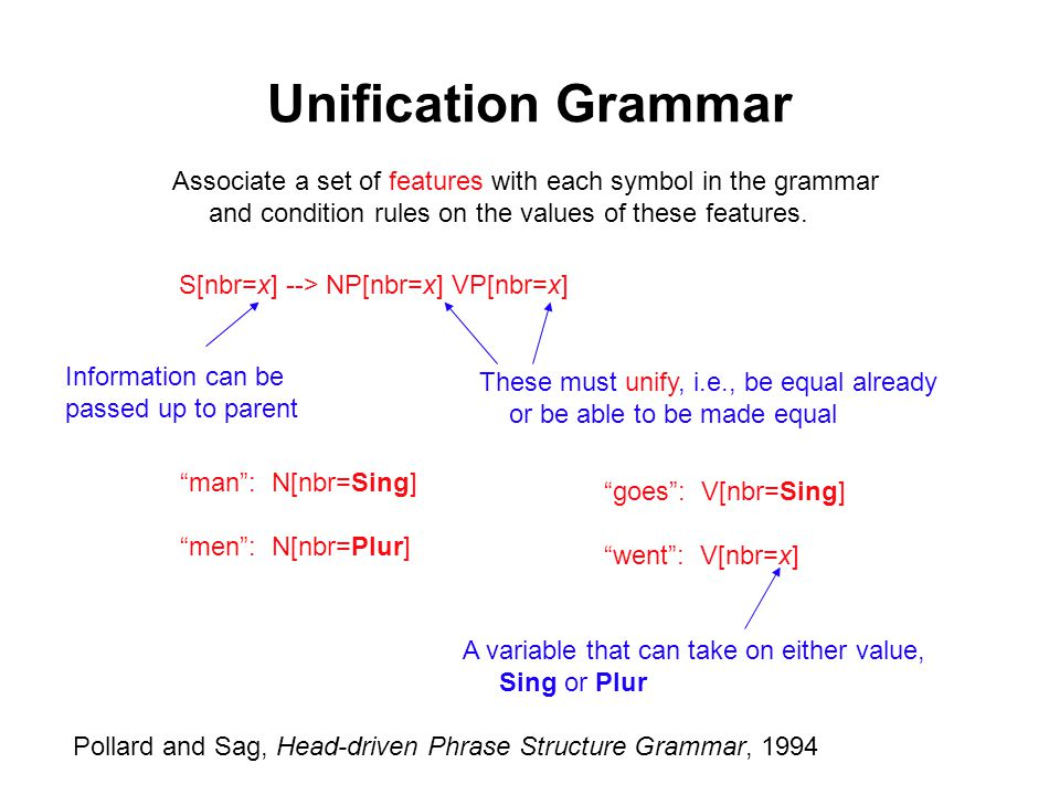 Unification Grammar Associate a set of features with each symbol in the grammar and condition rules on the values of these features.