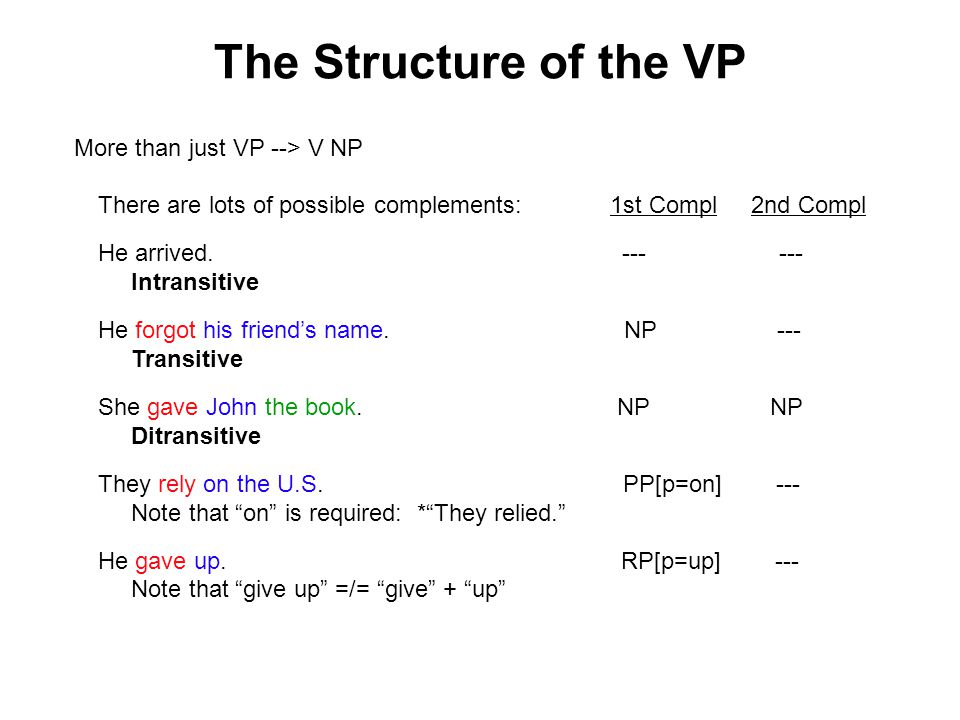 The Structure of the VP There are lots of possible complements: 1st Compl 2nd Compl He arrived.