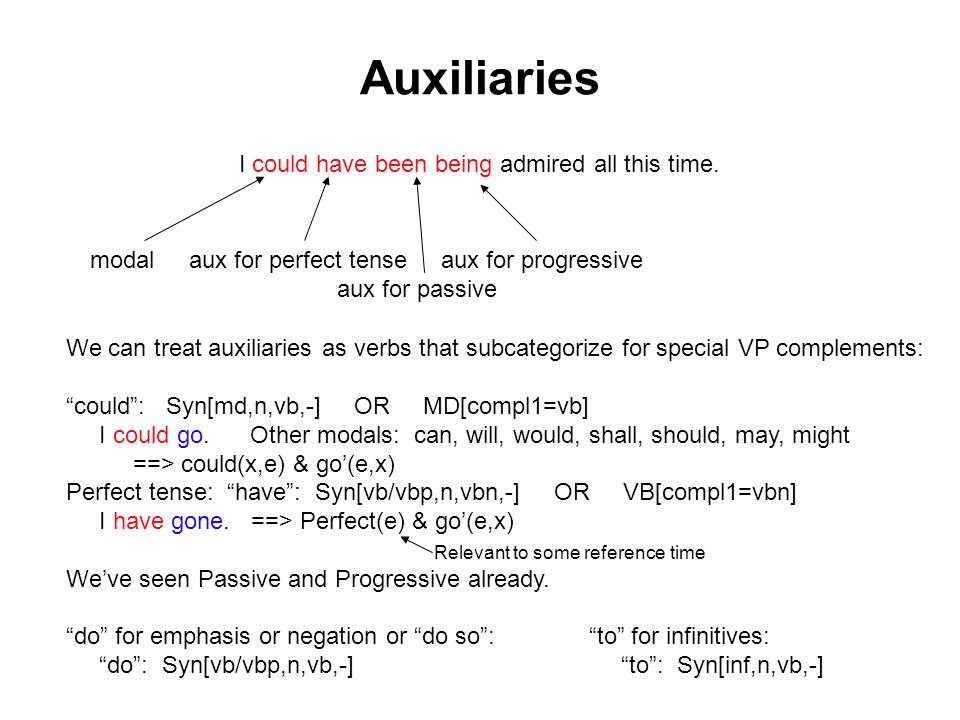 Auxiliaries I could have been being admired all this time.