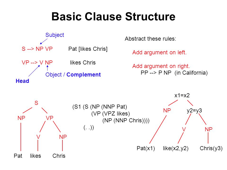 Basic Clause Structure S --> NP VP Pat [likes Chris] VP --> V NP likes Chris Subject Object / Complement Abstract these rules: Add argument on left.