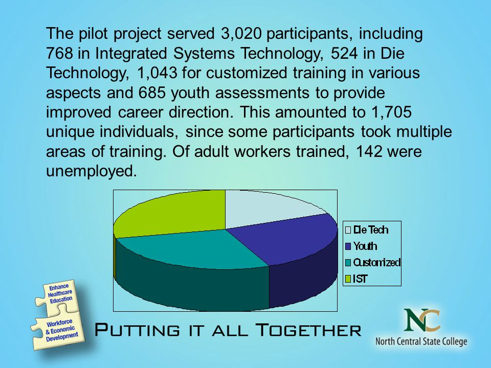 The pilot project served 3,020 participants, including 768 in Integrated Systems Technology, 524 in Die Technology, 1,043 for customized training in various aspects and 685 youth assessments to provide improved career direction.