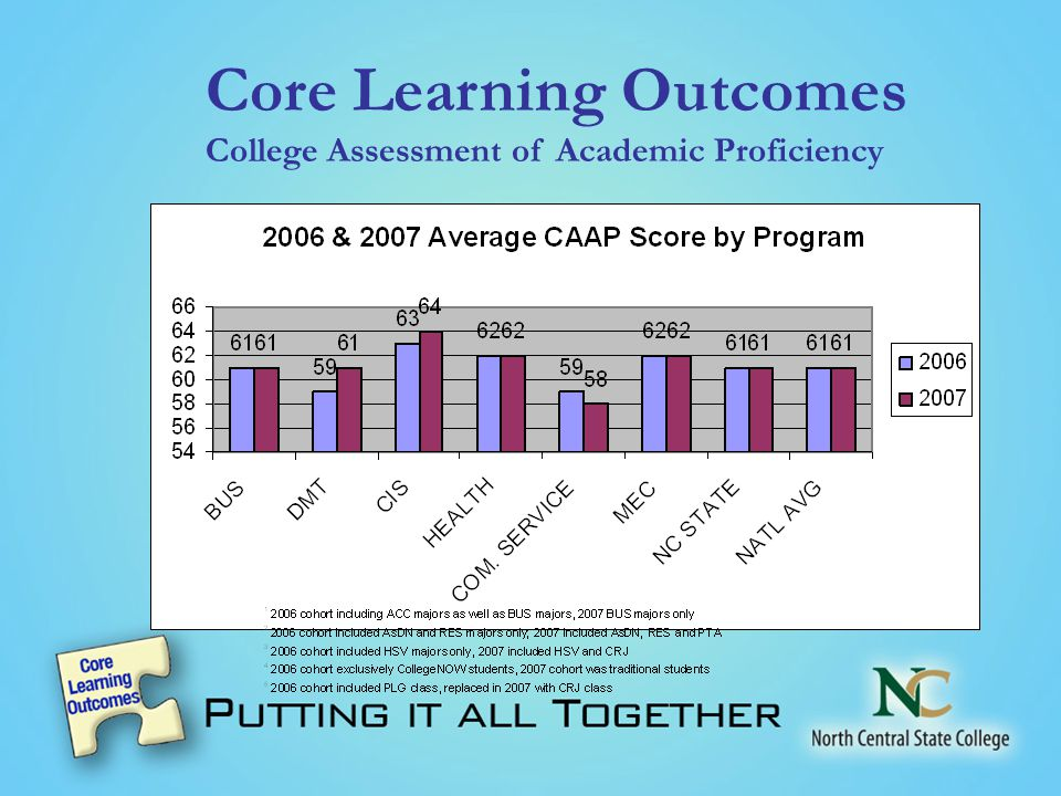 Core Learning Outcomes College Assessment of Academic Proficiency