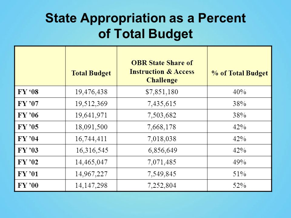 State Appropriation as a Percent of Total Budget Total Budget OBR State Share of Instruction & Access Challenge % of Total Budget FY '0819,476,438$7,851,18040% FY '0719,512,3697,435,61538% FY '0619,641,9717,503,68238% FY '0518,091,500 7,668,17842% FY '0416,744,4117,018,03842% FY '03 16,316,545 6,856,64942% FY '0214,465,0477,071,48549% FY '0114,967,2277,549,84551% FY '0014,147,2987,252,80452%