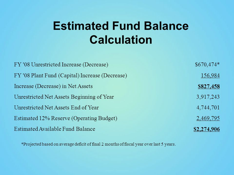 FY 08 Unrestricted Increase (Decrease)$670,474* FY 08 Plant Fund (Capital) Increase (Decrease)156,984 Increase (Decrease) in Net Assets$827,458 Unrestricted Net Assets Beginning of Year3,917,243 Unrestricted Net Assets End of Year4,744,701 Estimated 12% Reserve (Operating Budget)2,469,795 Estimated Available Fund Balance$2,274,906 Estimated Fund Balance Calculation *Projected based on average deficit of final 2 months of fiscal year over last 5 years.