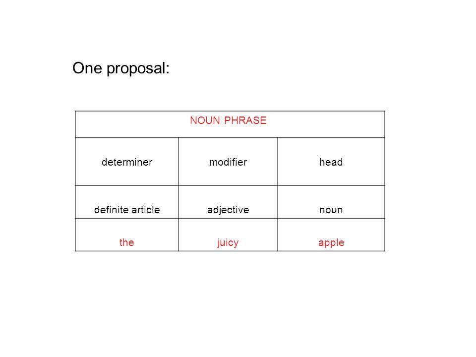 One proposal: NOUN PHRASE determinermodifierhead definite articleadjectivenoun thejuicyapple