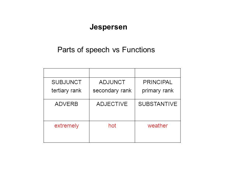 Jespersen Parts of speech vs Functions SUBJUNCT tertiary rank ADJUNCT secondary rank PRINCIPAL primary rank ADVERBADJECTIVESUBSTANTIVE extremelyhotweather