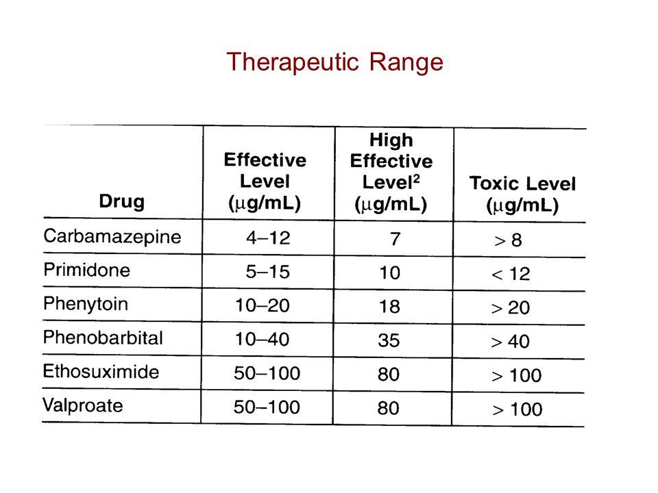 Therapeutic Range