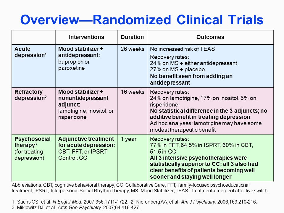 Overview—Randomized Clinical Trials Abbreviations: CBT, cognitive behavioral therapy; CC, Collaborative Care; FFT, family-focused psychoeducational tr
