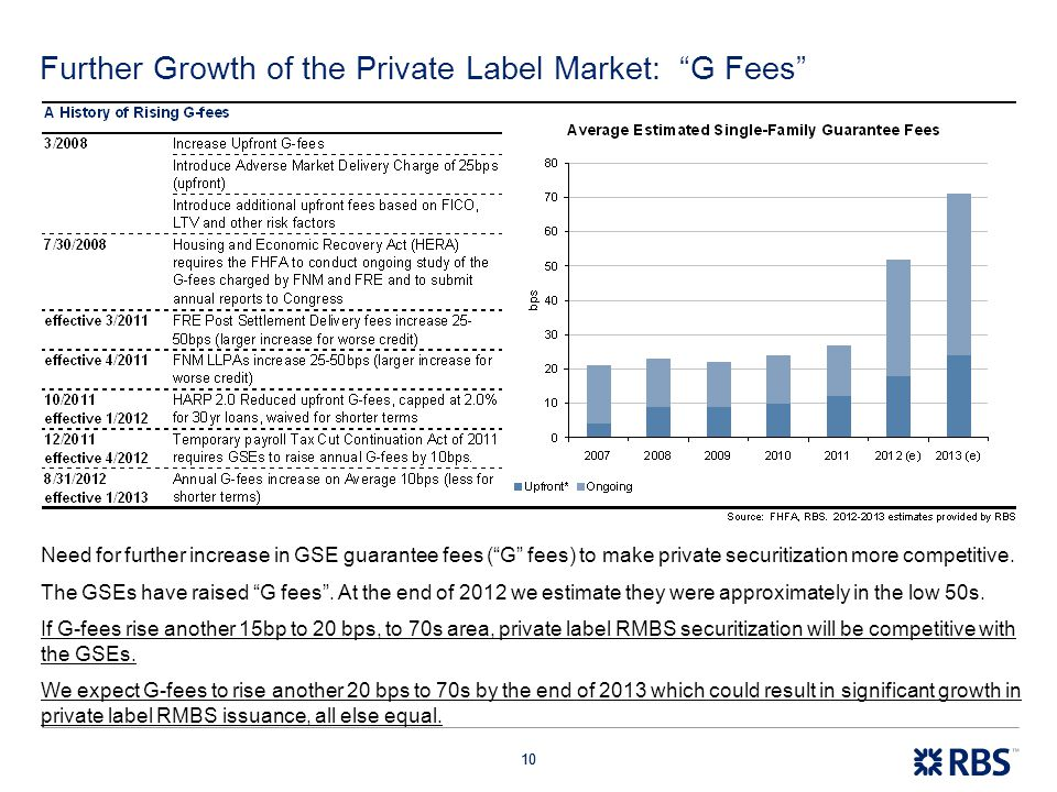 """10 Further Growth of the Private Label Market: """"G Fees"""" Need for further increase in GSE guarantee fees (""""G"""" fees) to make private securitization more"""