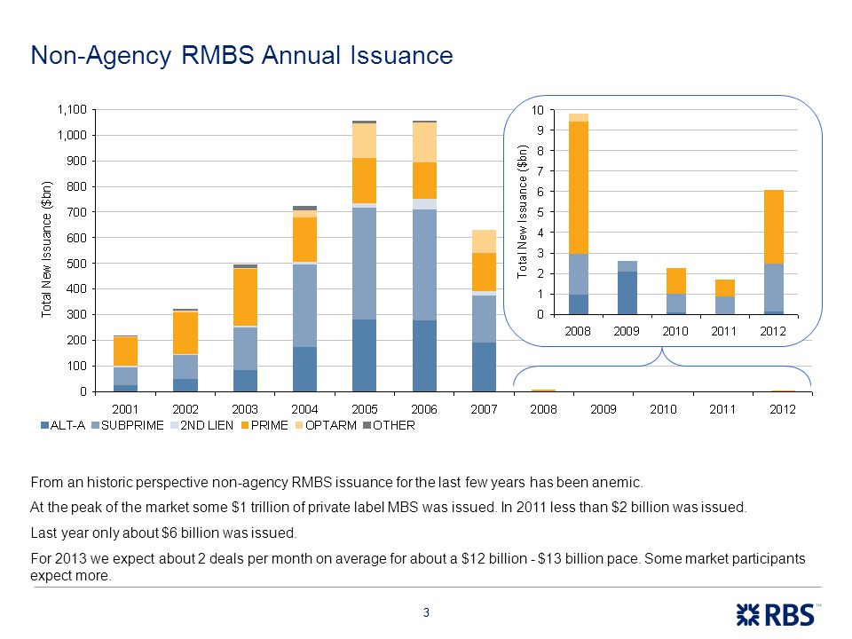 44 Recent Private Label RMBS Issuance Most of these deals have been collateralized by high quality, prime jumbo collateral (Sequoia and Credit Suisse deals) and about one third backed by legacy subprime mortgages.