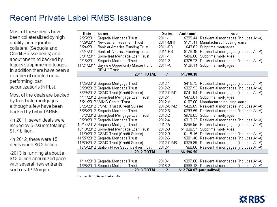 44 Recent Private Label RMBS Issuance Most of these deals have been collateralized by high quality, prime jumbo collateral (Sequoia and Credit Suisse