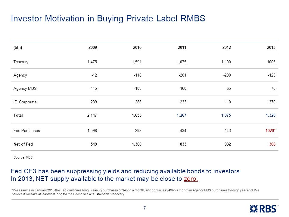 77 Investor Motivation in Buying Private Label RMBS (bln)20092010201120122013 Treasury1,4751,5911,0751,1001005 Agency-12-116-201-200-123 Agency MBS445