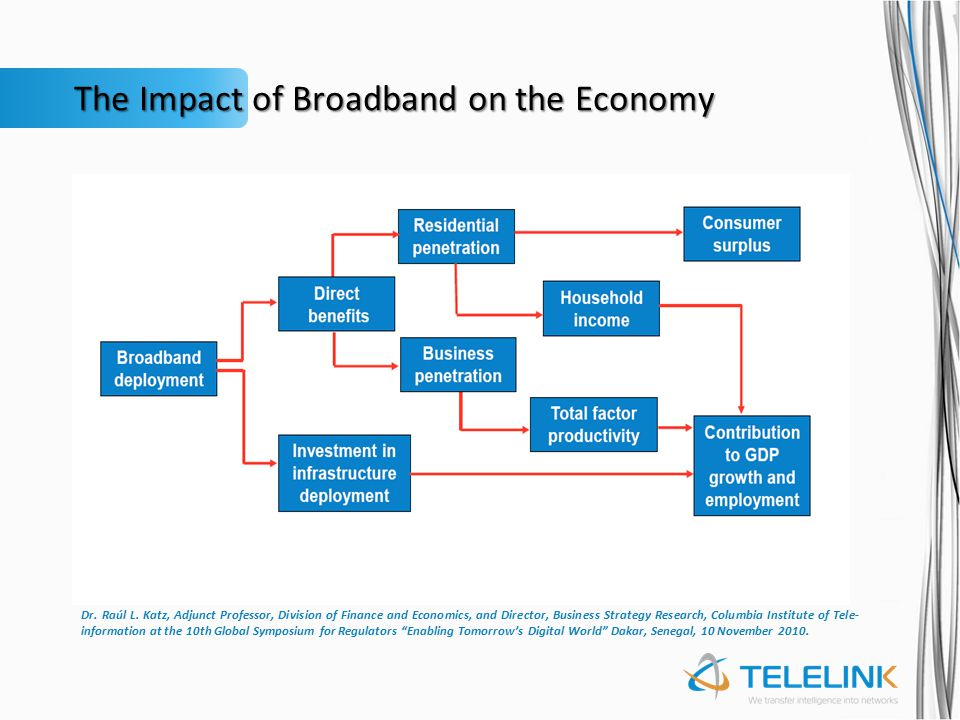 The Impact of Broadband on the Economy Dr. Raúl L.