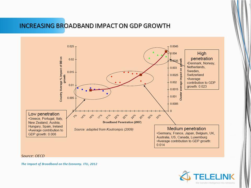 Broadband impact on job creation Dr.Raúl L.