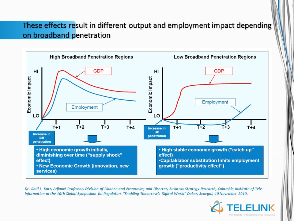 These effects result in different output and employment impact depending on broadband penetration Dr. Raúl L. Katz, Adjunct Professor, Division of Fin