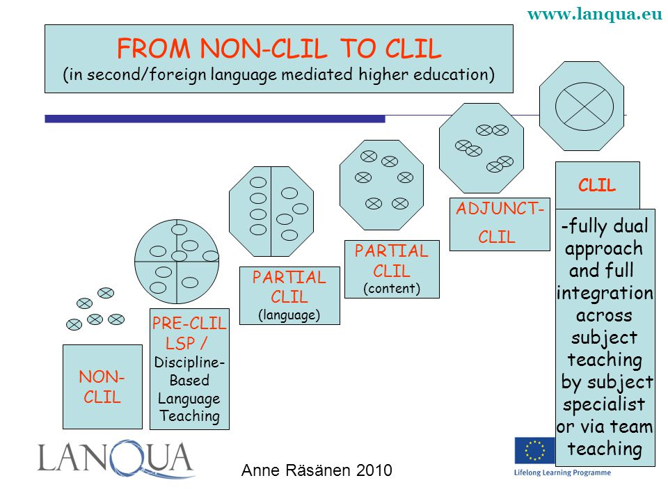 www.lanqua.eu Anne Räsänen 2010 NON- CLIL PRE-CLIL LSP / Discipline- Based Language Teaching PARTIAL CLIL (language) ADJUNCT- CLIL FROM NON-CLIL TO CLIL (in second/foreign language mediated higher education) -fully dual approach and full integration across subject teaching by subject specialist or via team teaching CLIL PARTIAL CLIL (content)