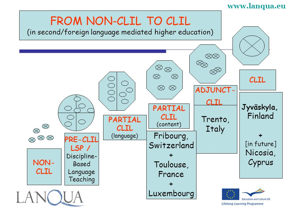 www.lanqua.eu NON- CLIL PRE-CLIL LSP / Discipline- Based Language Teaching PARTIAL CLIL (language) ADJUNCT- CLIL FROM NON-CLIL TO CLIL (in second/foreign language mediated higher education) Jyväskyla, Finland + [in future] Nicosia, Cyprus CLIL PARTIAL CLIL (content) Kate Trento, Italy Fribourg, Switzerland + Toulouse, France + Luxembourg