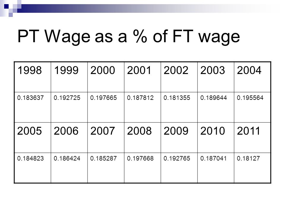 PT Wage as a % of FT wage 1998199920002001200220032004 0.1836370.1927250.1976650.1878120.1813550.1896440.195564 2005200620072008200920102011 0.1848230.1864240.1852870.1976680.1927650.1870410.18127