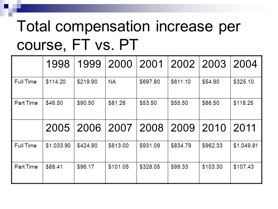 Total compensation increase per course, FT vs.