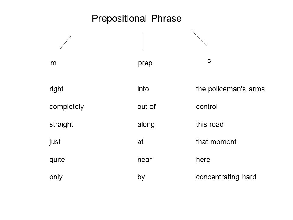 Prepositional Phrase mprep c right into the policeman's arms completelyout ofcontrol straightalongthis road justatthat moment quitenear here onlybycon