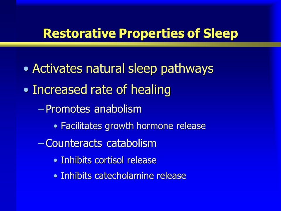 Restorative Properties of Sleep Activates natural sleep pathwaysActivates natural sleep pathways Increased rate of healingIncreased rate of healing –P