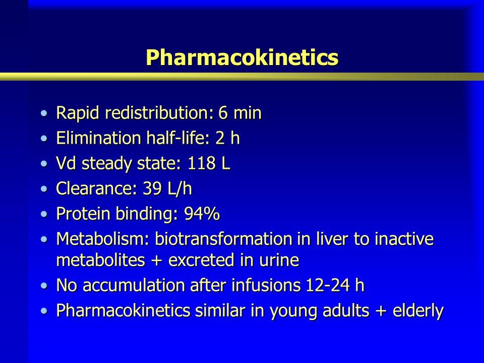 Pharmacokinetics Rapid redistribution: 6 minRapid redistribution: 6 min Elimination half-life: 2 hElimination half-life: 2 h Vd steady state: 118 LVd