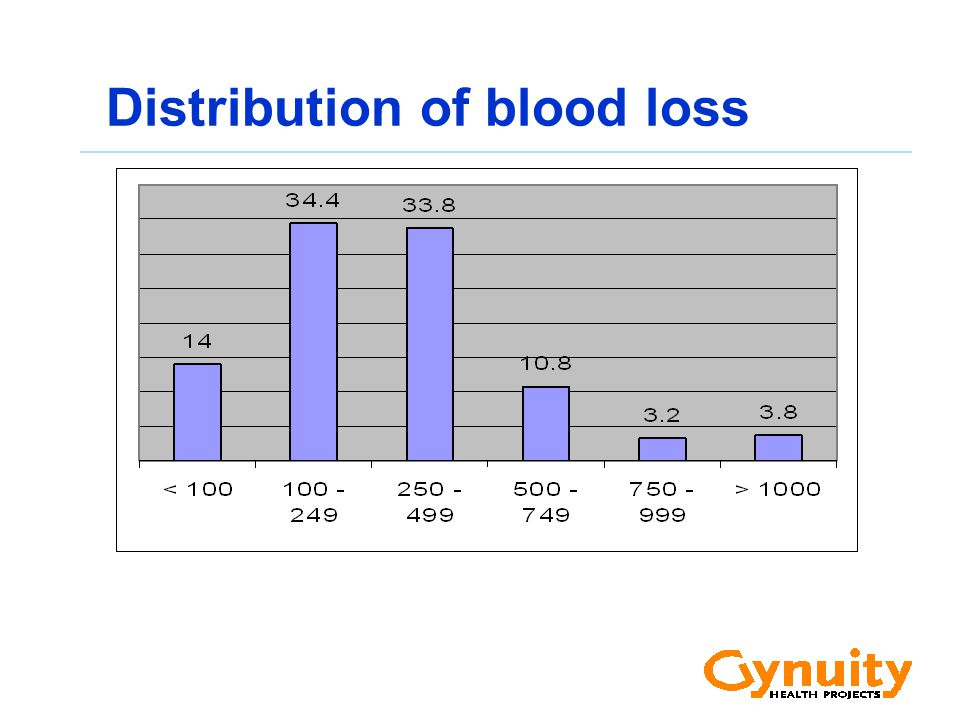 Distribution of blood loss