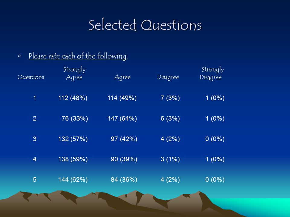 Selected Questions Please rate each of the following: Questions Strongly Agree Disagree Strongly Disagree 1112 (48%)114 (49%) 7 (3%) 1 (0%) 2 76 (33%)147 (64%) 6 (3%) 1 (0%) 3132 (57%) 97 (42%) 4 (2%) 0 (0%) 4138 (59%) 90 (39%) 3 (1%) 1 (0%) 5144 (62%) 84 (36%) 4 (2%) 0 (0%)