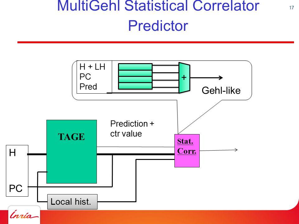 17 MultiGehl Statistical Correlator Predictor TAGE H PC S tat. Corr. Prediction + ctr value ++ H + LH PC Pred Gehl-like Local hist.