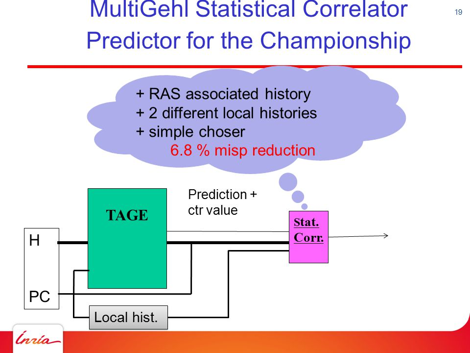 19 MultiGehl Statistical Correlator Predictor for the Championship TAGE H PC S tat. Corr. Prediction + ctr value Local hist. + RAS associated history