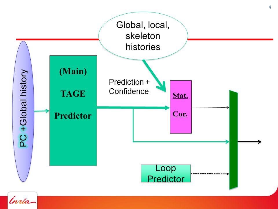 4 (Main) TAGE Predictor Stat. Cor. Prediction + Confidence Loop Predictor Global, local, skeleton histories