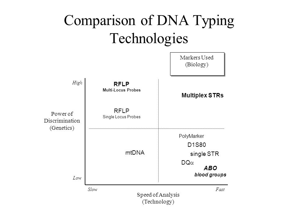 Comparison of DNA Typing Technologies Speed of Analysis (Technology) Power of Discrimination (Genetics) Low High SlowFast Markers Used (Biology) RFLP Single Locus Probes RFLP Multi-Locus Probes ABO blood groups Multiplex STRs DQ  single STR D1S80 mtDNA PolyMarker